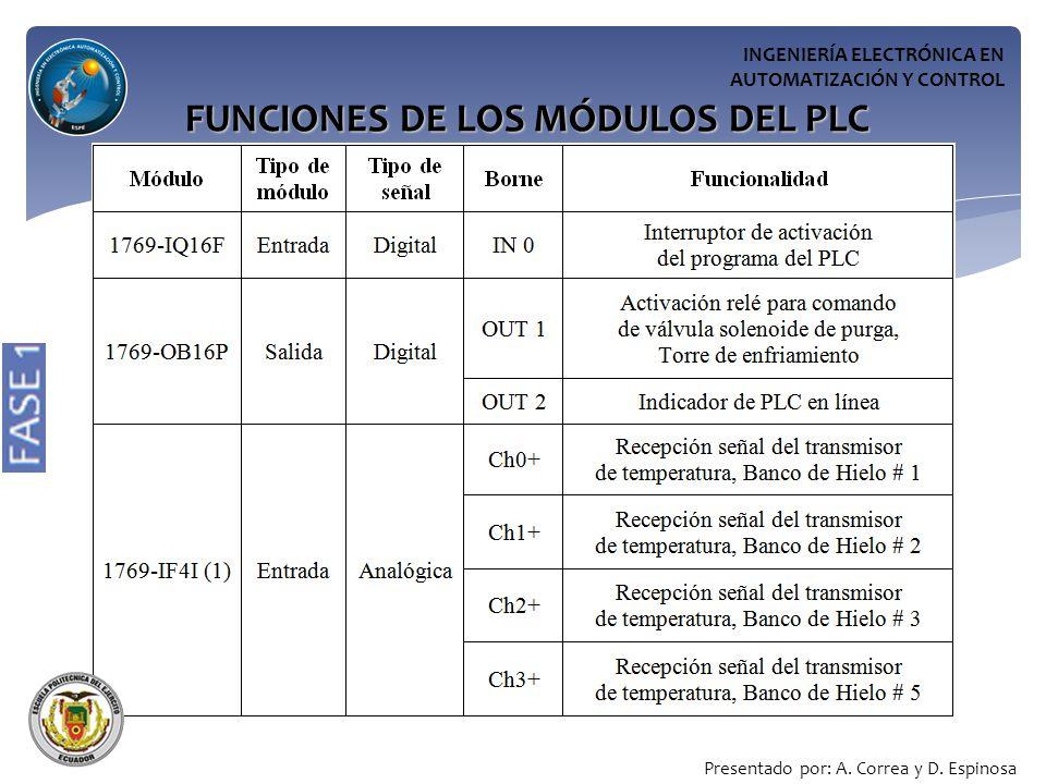 FUNCIONES DE LOS MÓDULOS DEL PLC