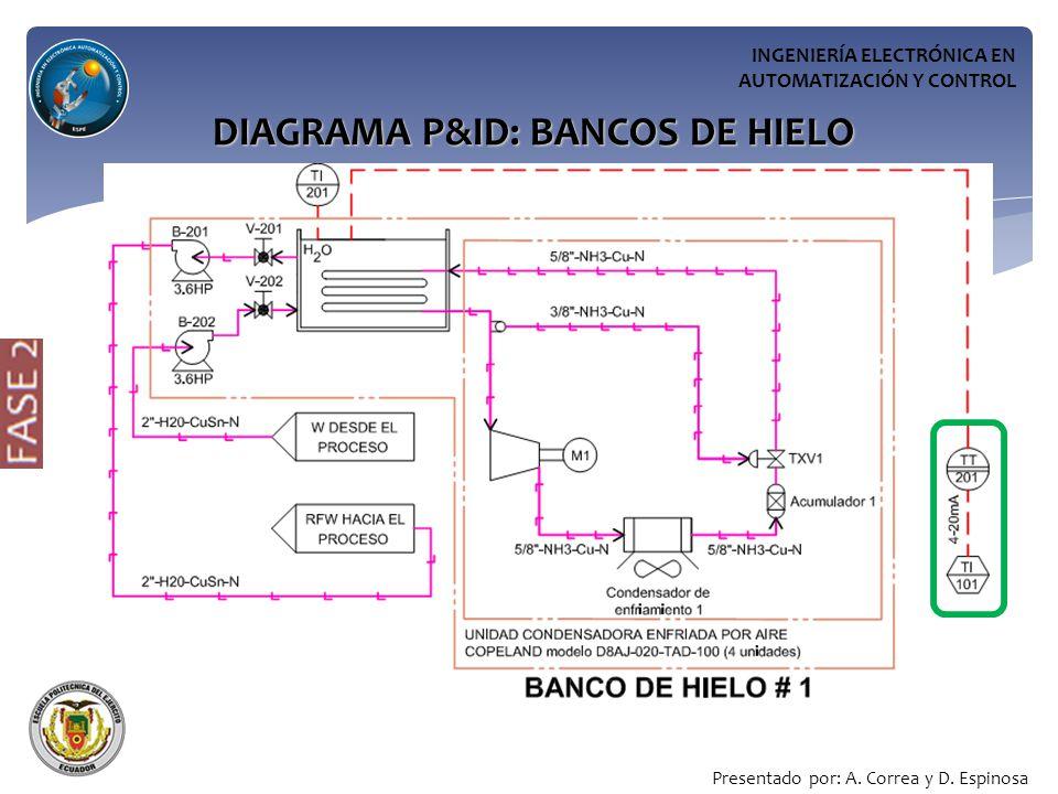 DIAGRAMA P&ID: BANCOS DE HIELO