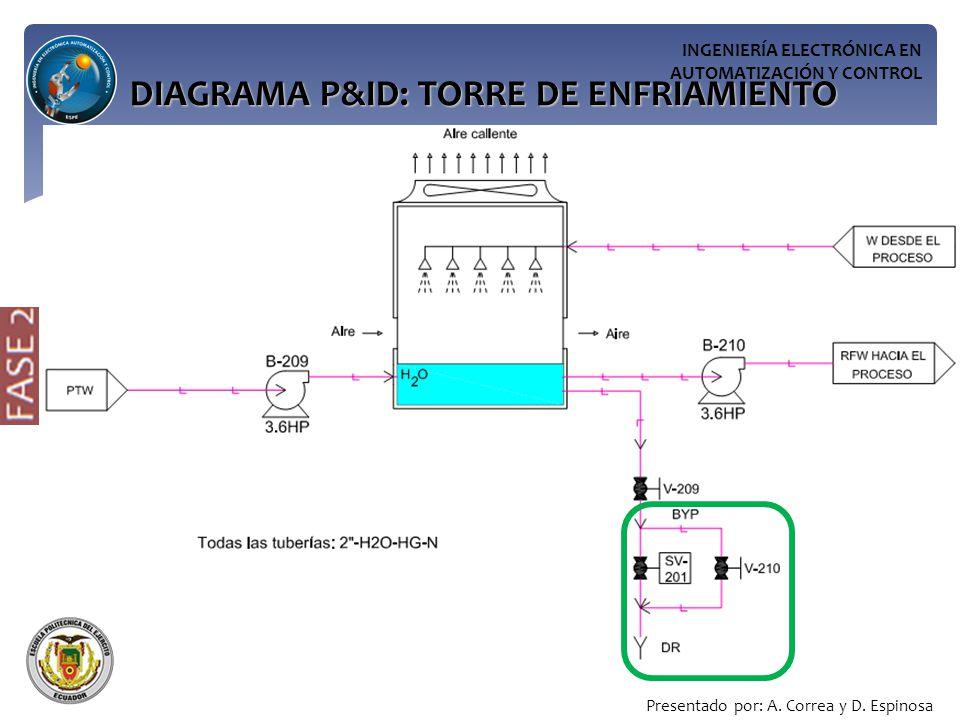 DIAGRAMA P&ID: TORRE DE ENFRIAMIENTO