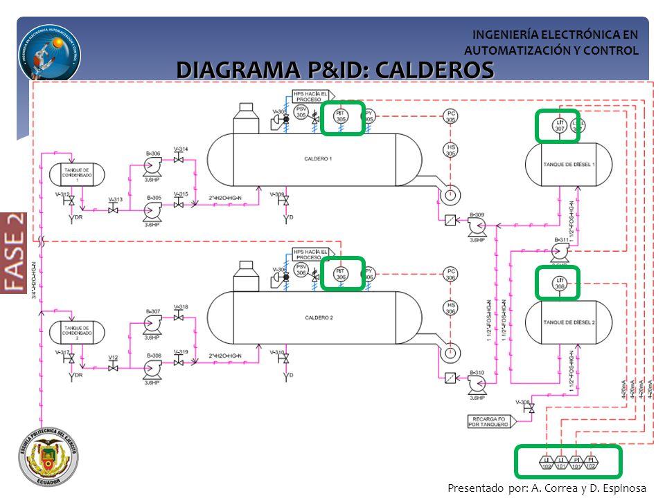 DIAGRAMA P&ID: CALDEROS