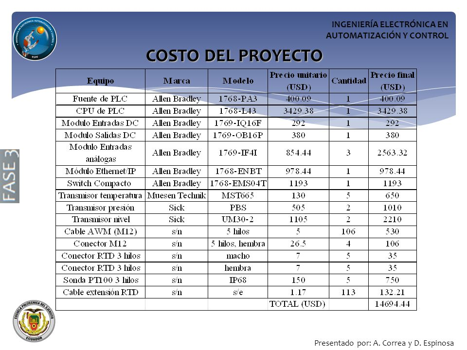 COSTO DEL PROYECTO INGENIERÍA ELECTRÓNICA EN AUTOMATIZACIÓN Y CONTROL