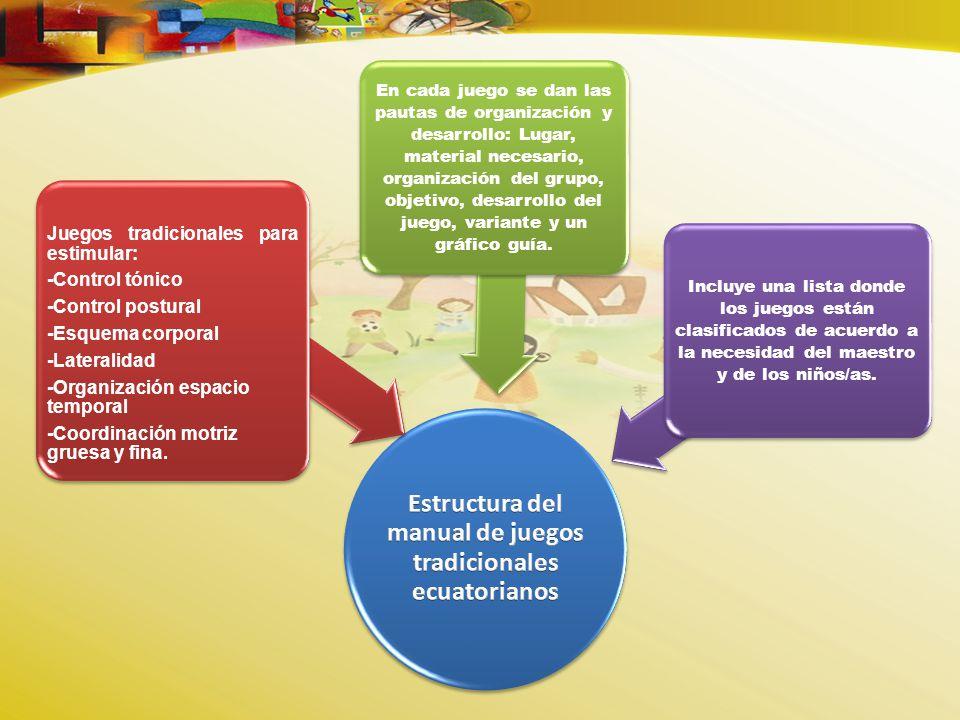 Estructura del manual de juegos tradicionales ecuatorianos