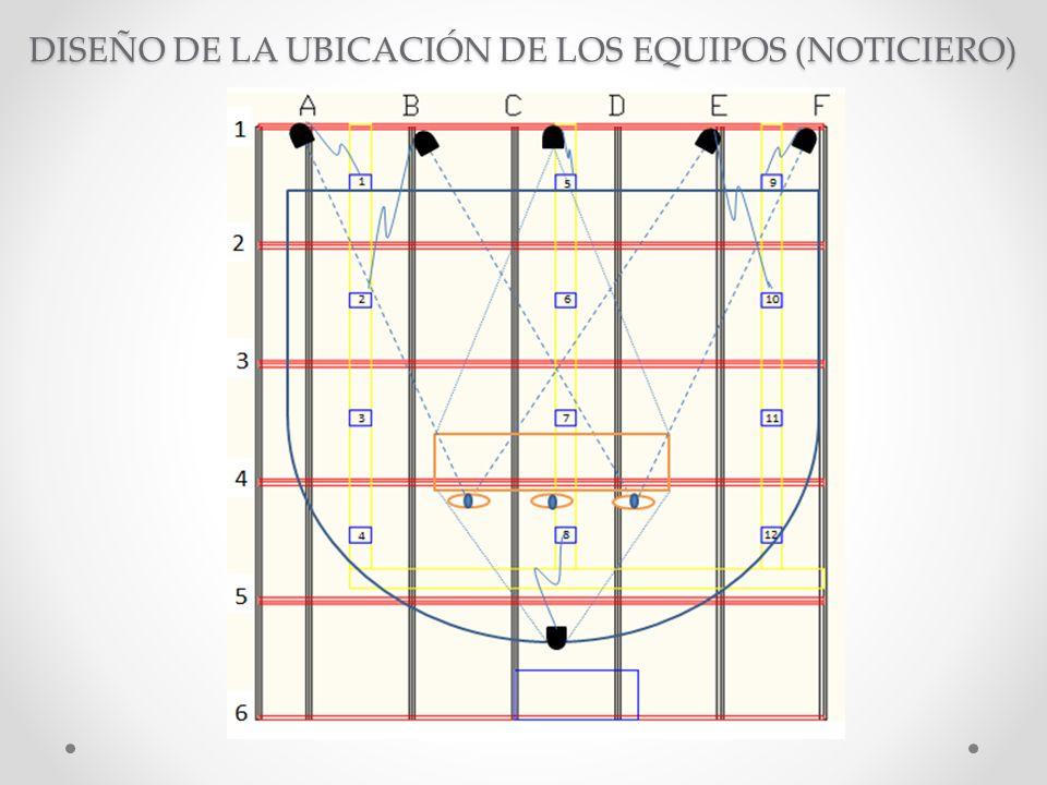 DISEÑO DE LA UBICACIÓN DE LOS EQUIPOS (NOTICIERO)