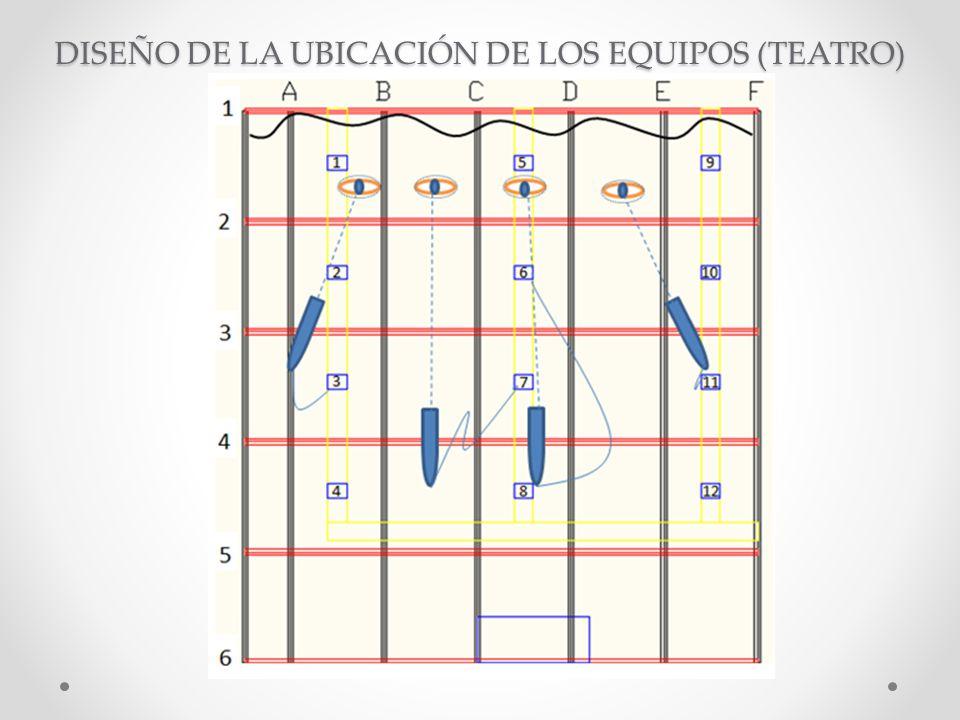 DISEÑO DE LA UBICACIÓN DE LOS EQUIPOS (TEATRO)