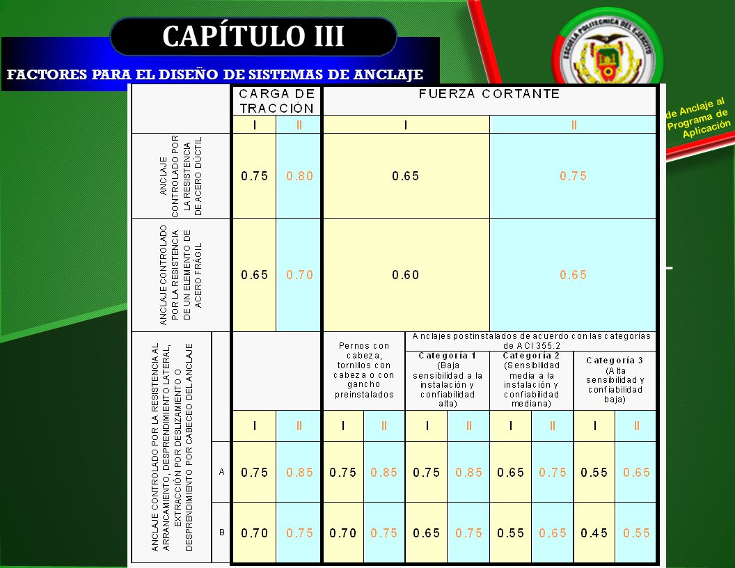 CAPÍTULO III Caso I Capítulo 9 del reglamento ACI- 318S-08