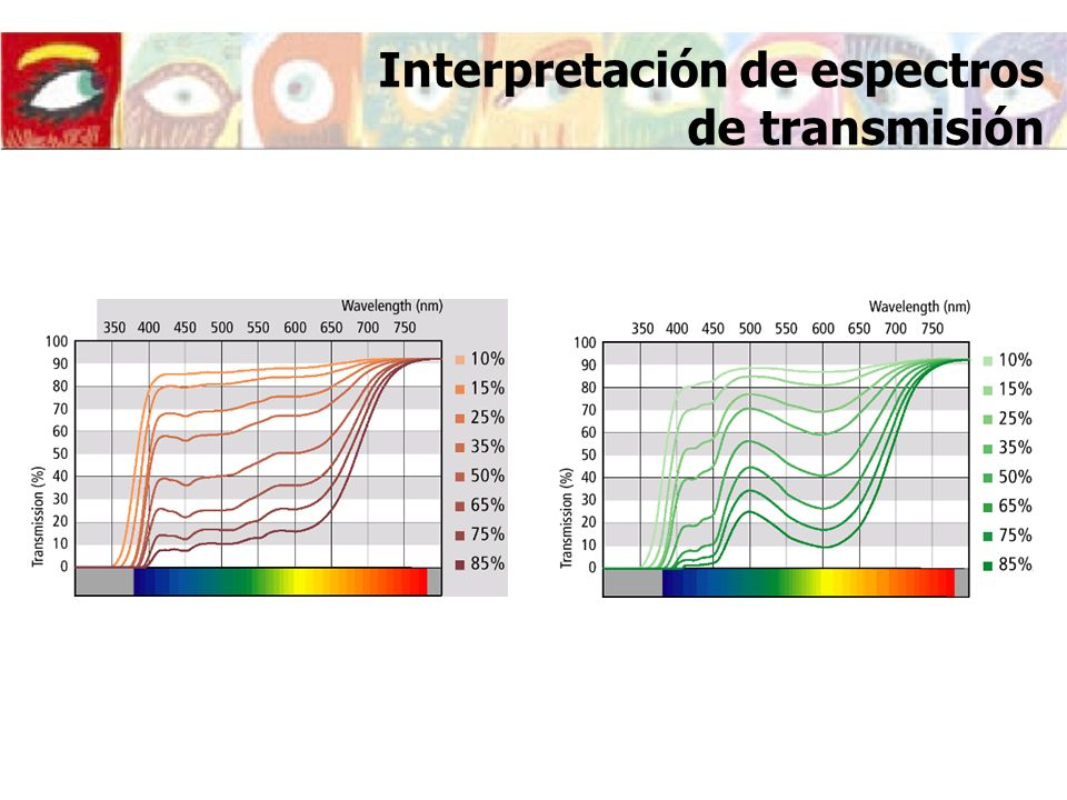 Interpretación de espectros de transmisión