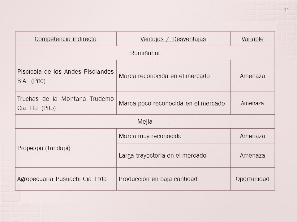 Competencia indirecta Ventajas / Desventajas Variable Rumiñahui