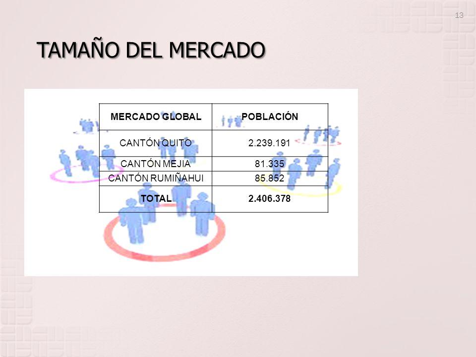 Tamaño del mercado MERCADO GLOBAL POBLACIÓN CANTÓN QUITO 2.239.191