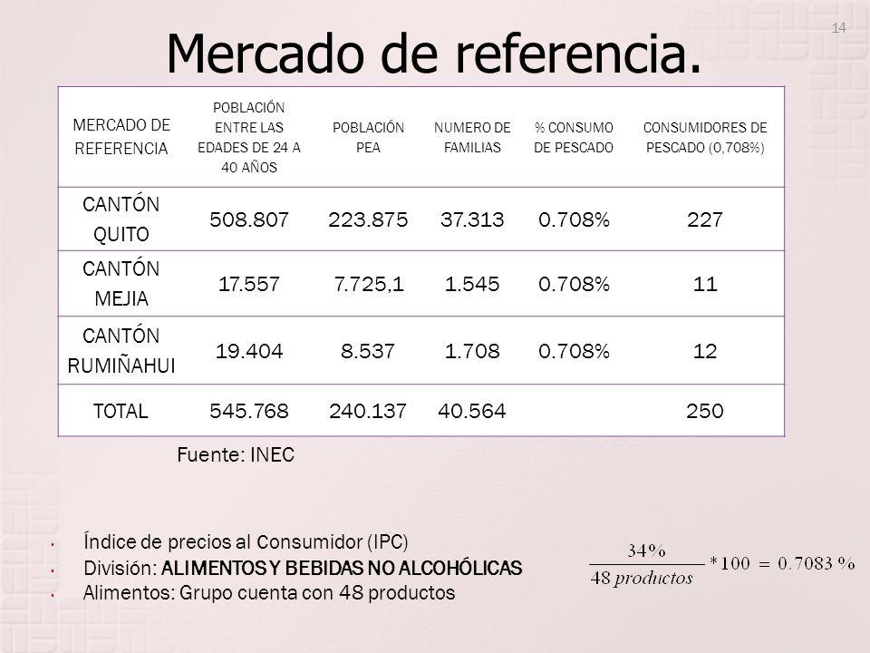 Mercado de referencia. CANTÓN QUITO 508.807 223.875 37.313 0.708% 227