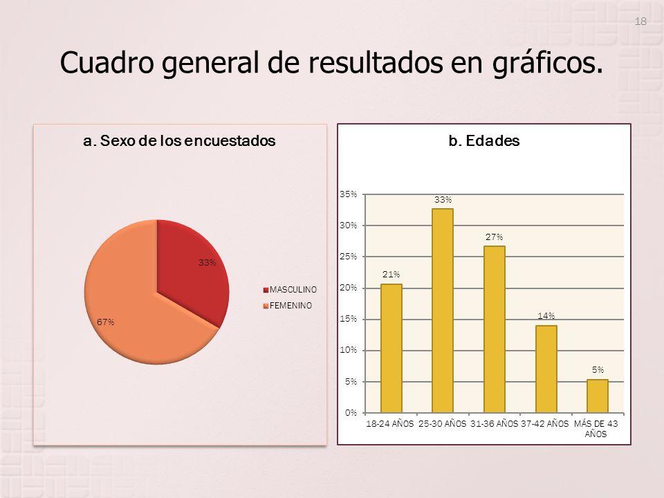Cuadro general de resultados en gráficos.