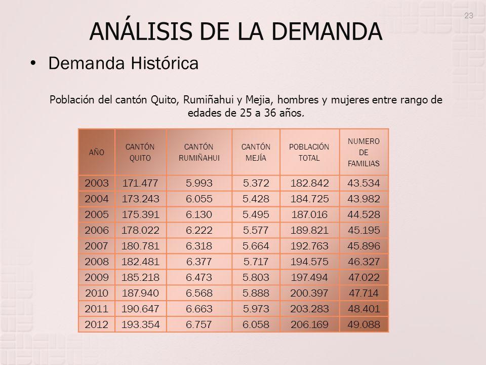 ANÁLISIS DE LA DEMANDA Demanda Histórica