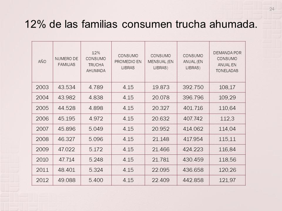 12% de las familias consumen trucha ahumada.