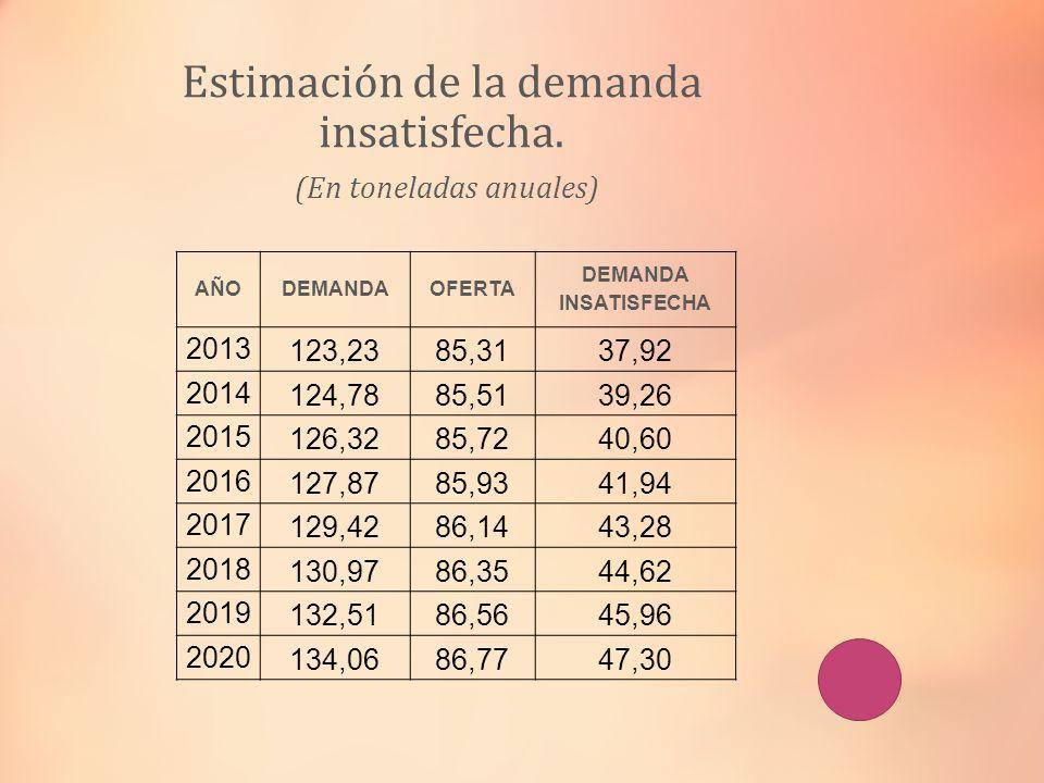 Estimación de la demanda insatisfecha. (En toneladas anuales)