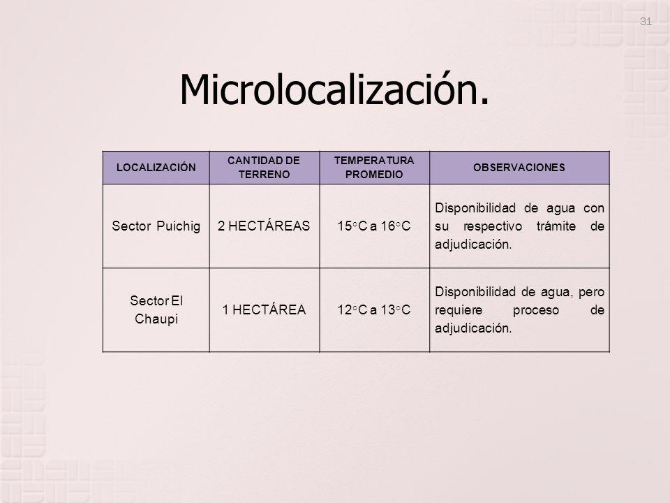 Microlocalización. Sector Puichig 2 HECTÁREAS 15°C a 16°C