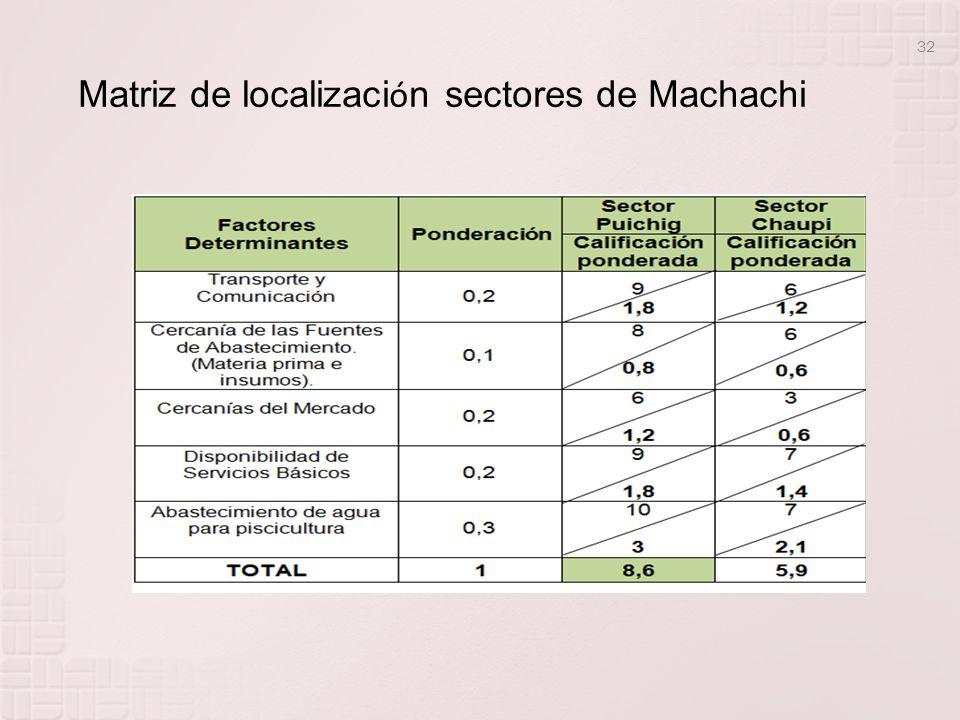 Matriz de localización sectores de Machachi