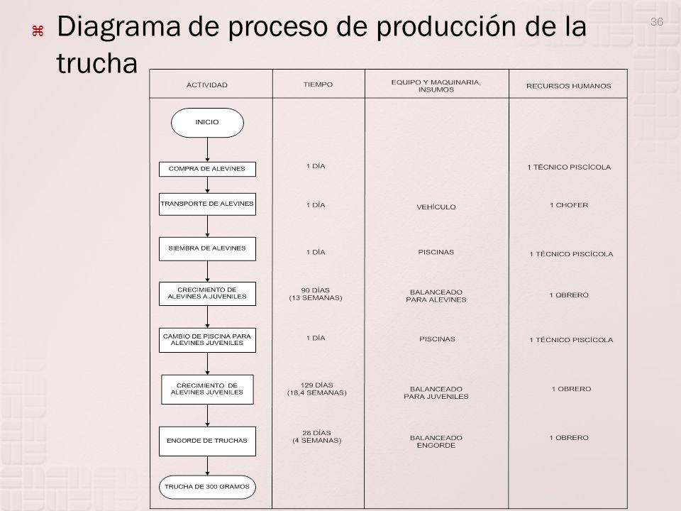 Diagrama de proceso de producción de la trucha