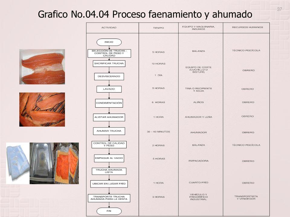 Grafico No.04.04 Proceso faenamiento y ahumado