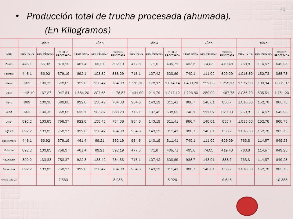 Producción total de trucha procesada (ahumada). (En Kilogramos)
