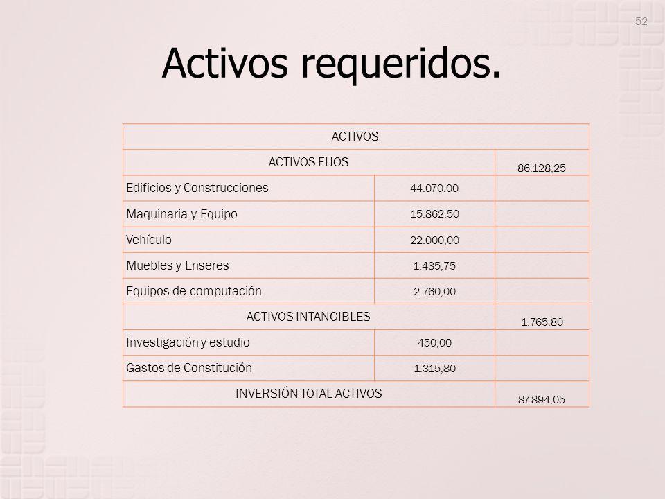 INVERSIÓN TOTAL ACTIVOS