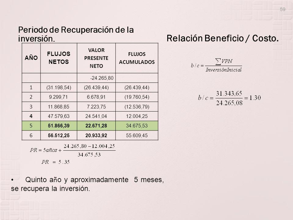 Relación Beneficio / Costo.