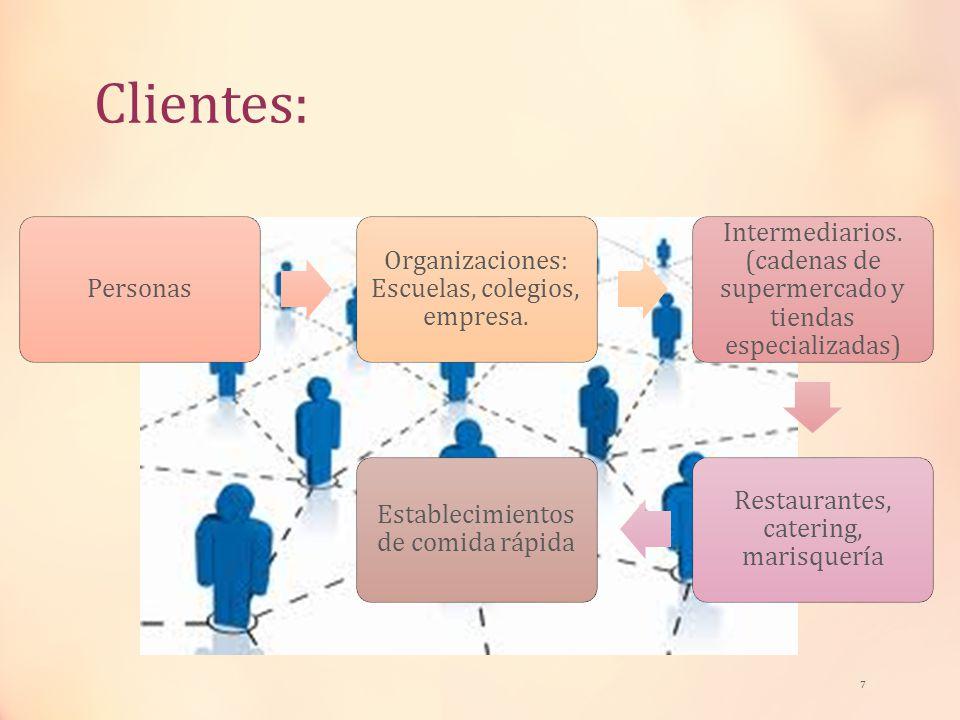 Clientes: Personas. Organizaciones: Escuelas, colegios, empresa. Intermediarios. (cadenas de supermercado y tiendas especializadas)