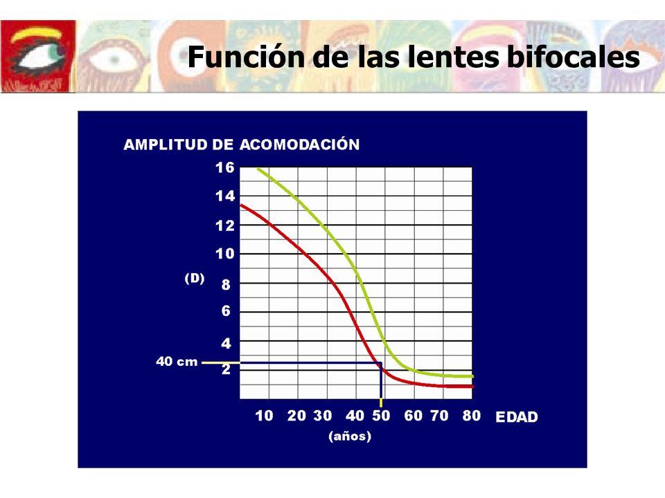 Función de las lentes bifocales