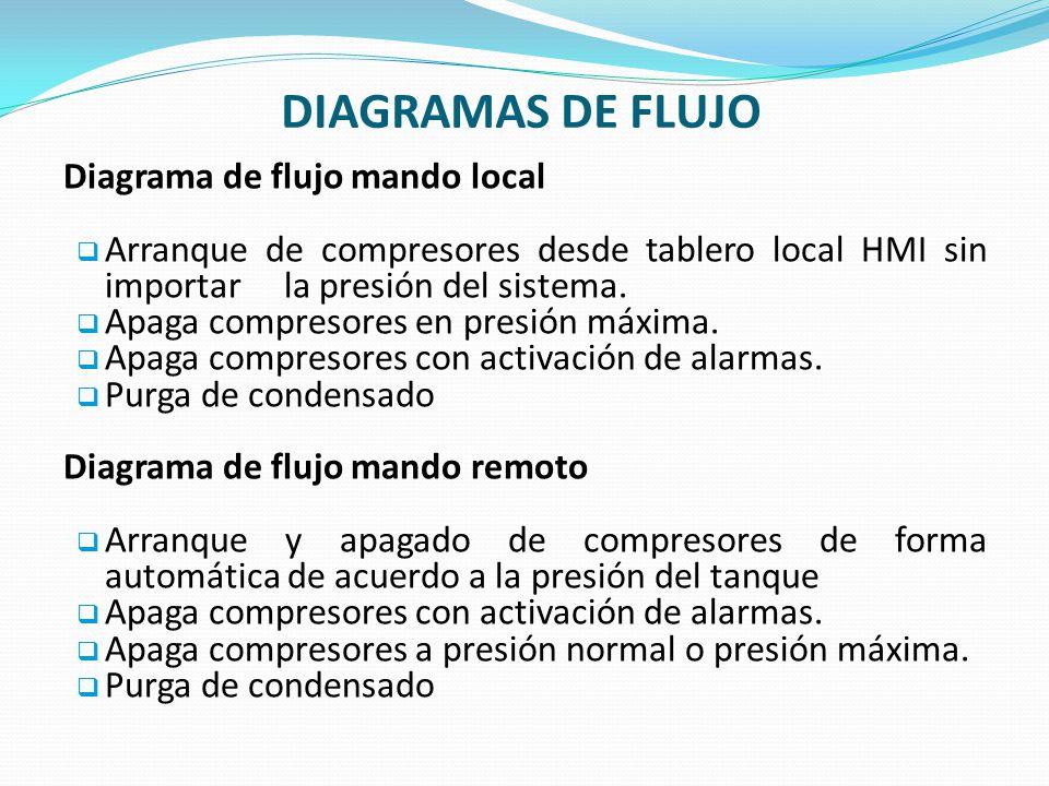 DIAGRAMAS DE FLUJO Diagrama de flujo mando local