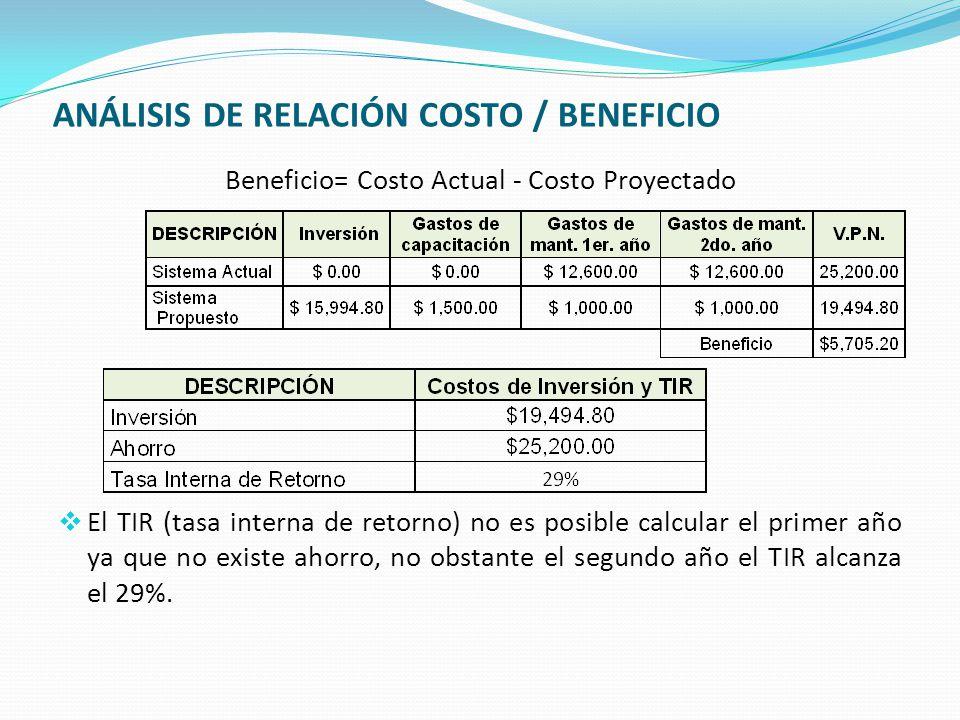 ANÁLISIS DE RELACIÓN COSTO / BENEFICIO