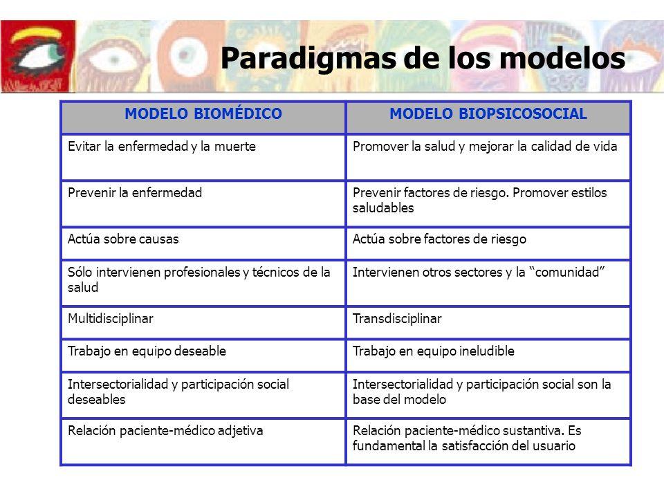 Paradigmas de los modelos