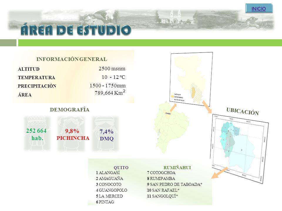 ÁREA DE ESTUDIO 252 664 9,8% 7,4% hab. INFORMACIÓN GENERAL 2500 msnm