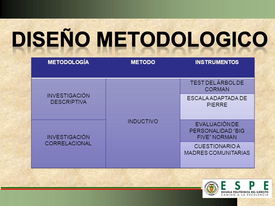 DISEÑO METODOLOGICO METODOLOGÍA METODO INSTRUMENTOS
