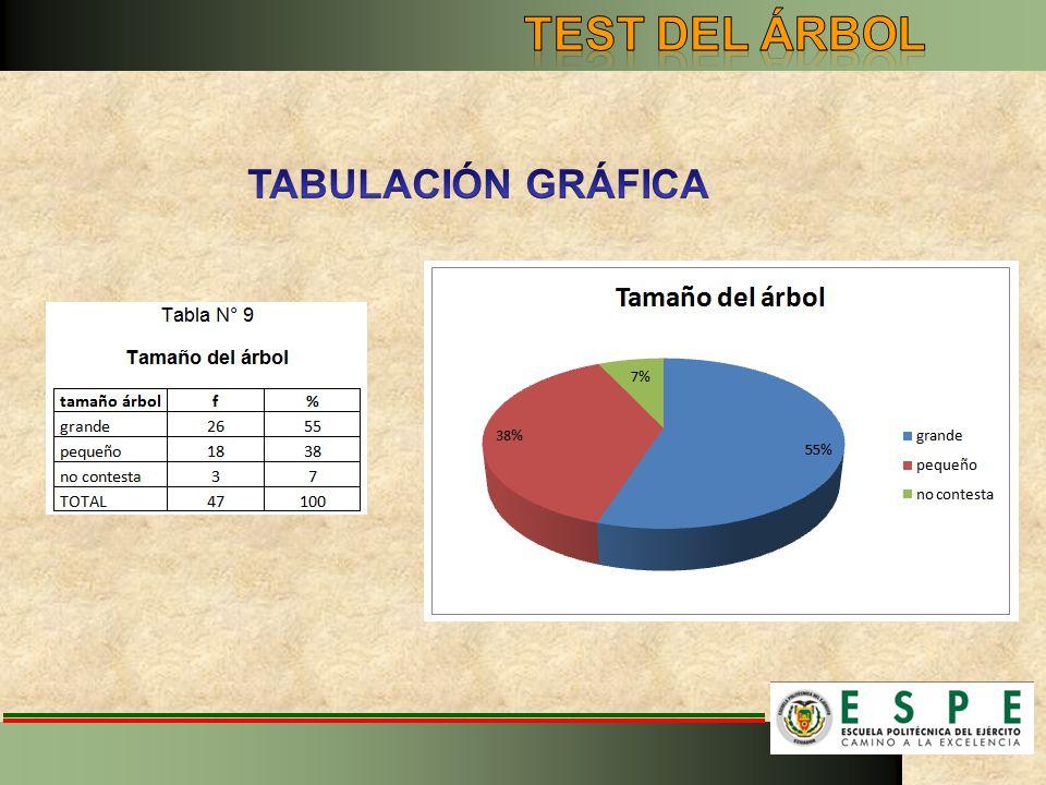 TEST DEL ÁRBOL TABULACIÓN GRÁFICA