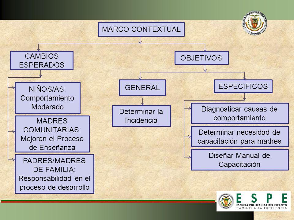 PADRES/MADRES DE FAMILIA: Responsabilidad en el proceso de desarrollo