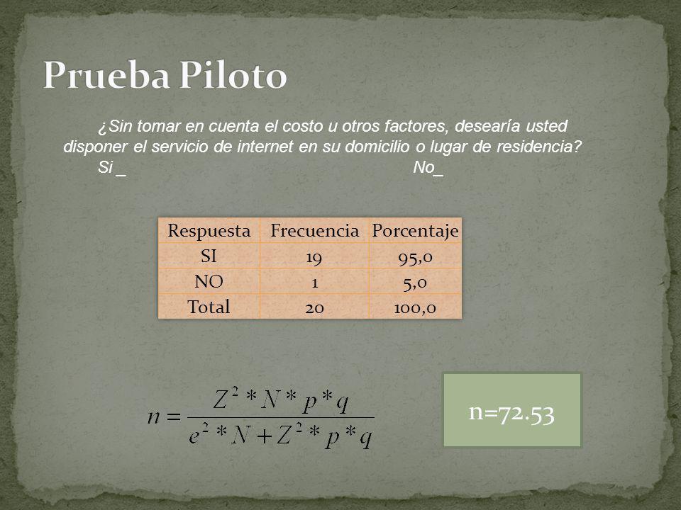 Prueba Piloto n=72.53 Respuesta Frecuencia Porcentaje SI 19 95,0 NO 1