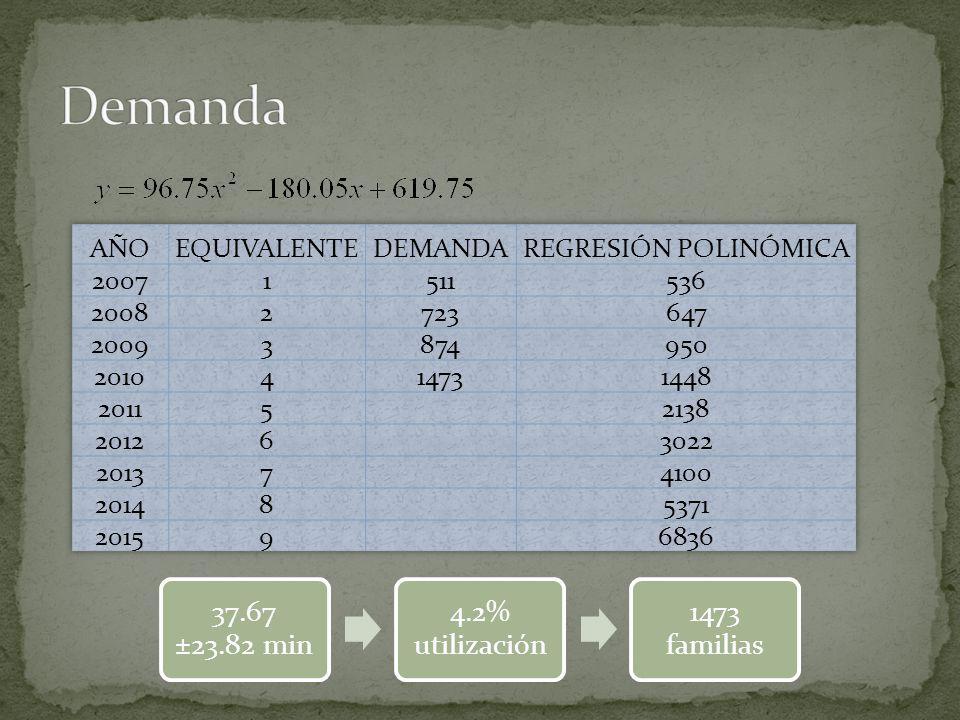 Demanda 37.67 ±23.82 min 4.2% utilización 1473 familias AÑO