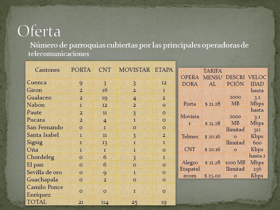 Oferta Número de parroquias cubiertas por las principales operadoras de telecomunicaciones. Cantones.