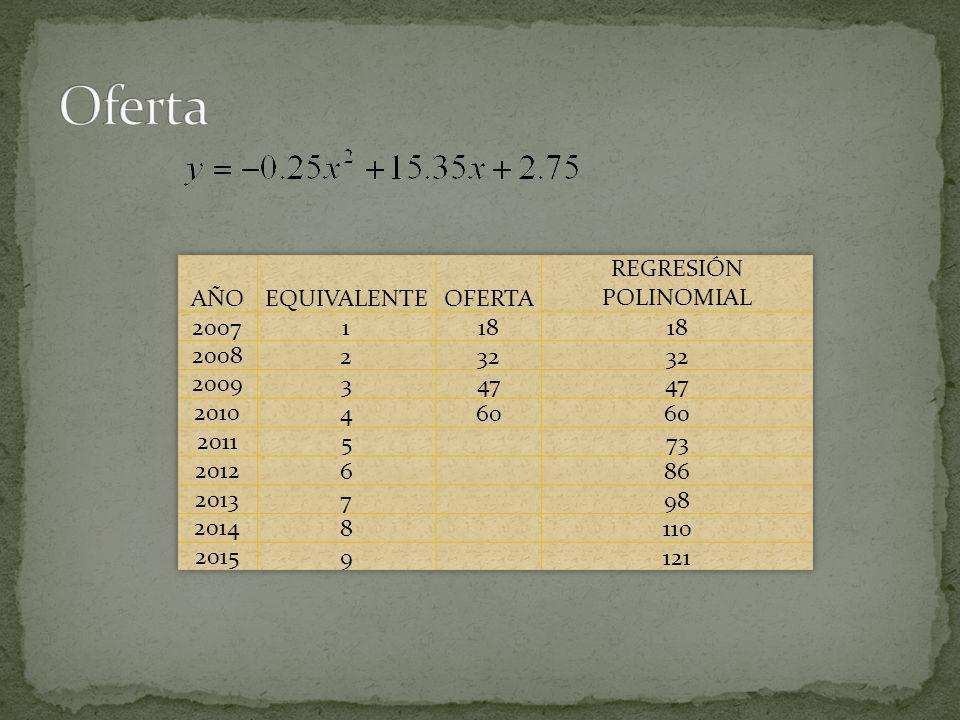 Oferta AÑO EQUIVALENTE OFERTA REGRESIÓN POLINOMIAL 2007 1 18 2008 2 32