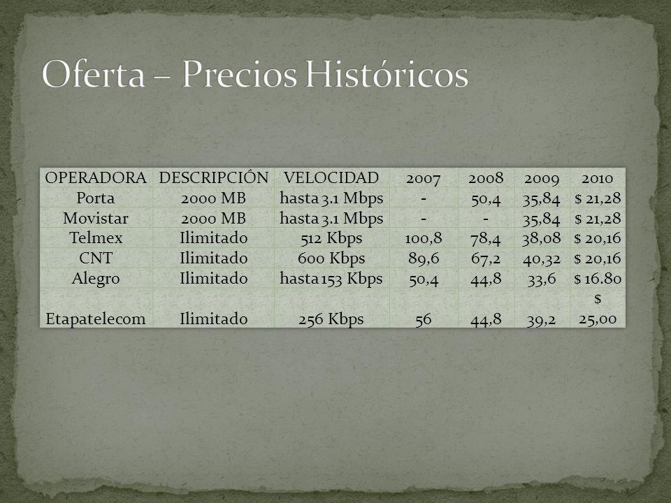Oferta – Precios Históricos