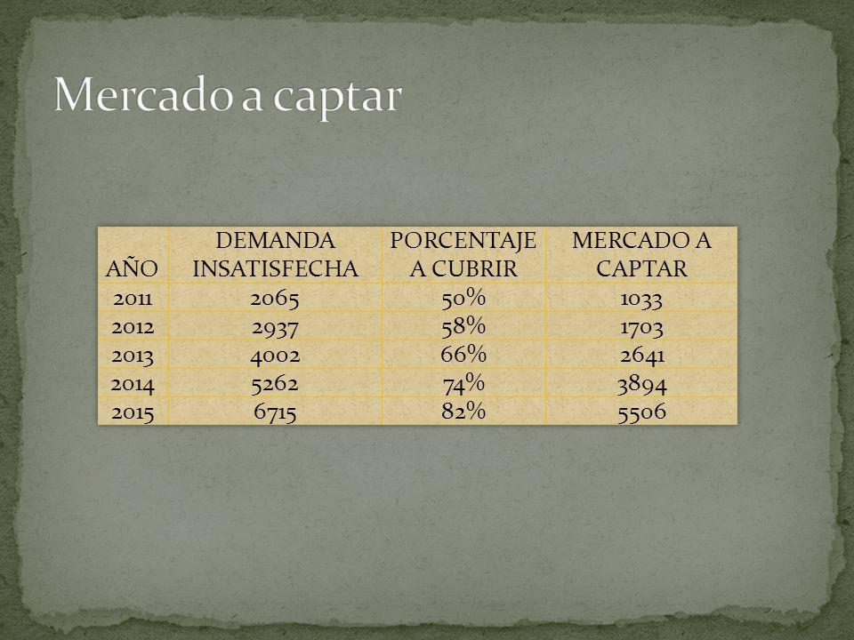 Mercado a captar AÑO DEMANDA INSATISFECHA PORCENTAJE A CUBRIR
