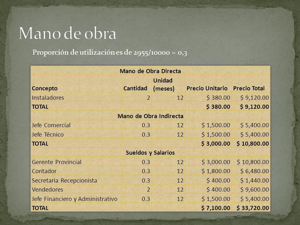 Mano de obra Proporción de utilización es de 2955/10000 = 0,3