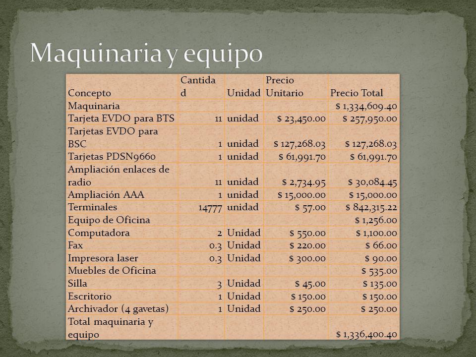 Maquinaria y equipo Concepto Cantidad Unidad Precio Unitario