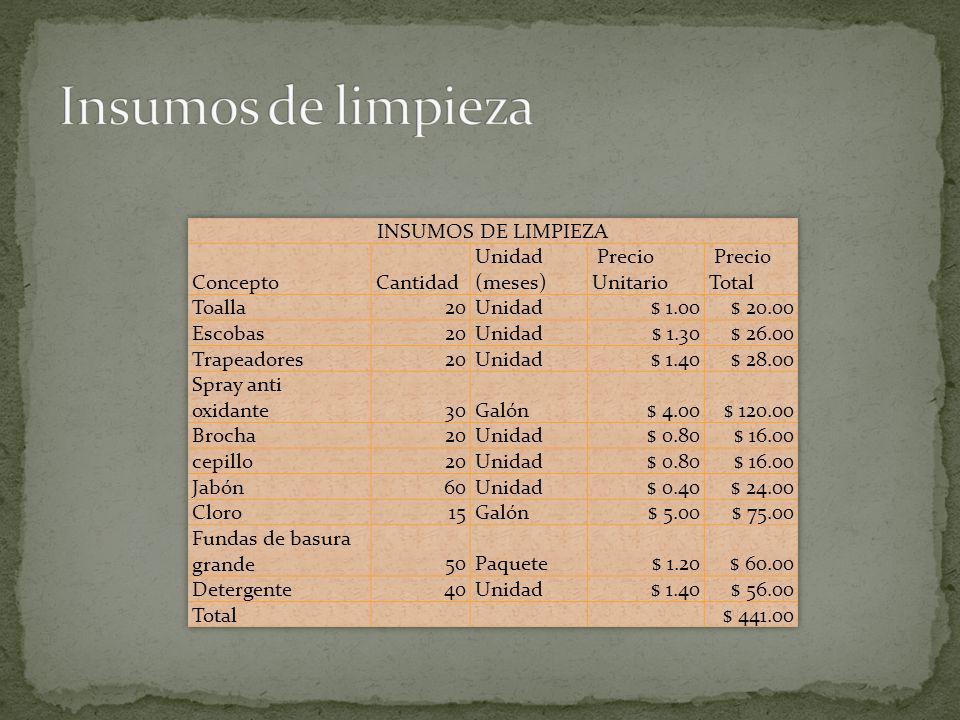 Insumos de limpieza INSUMOS DE LIMPIEZA Concepto Cantidad