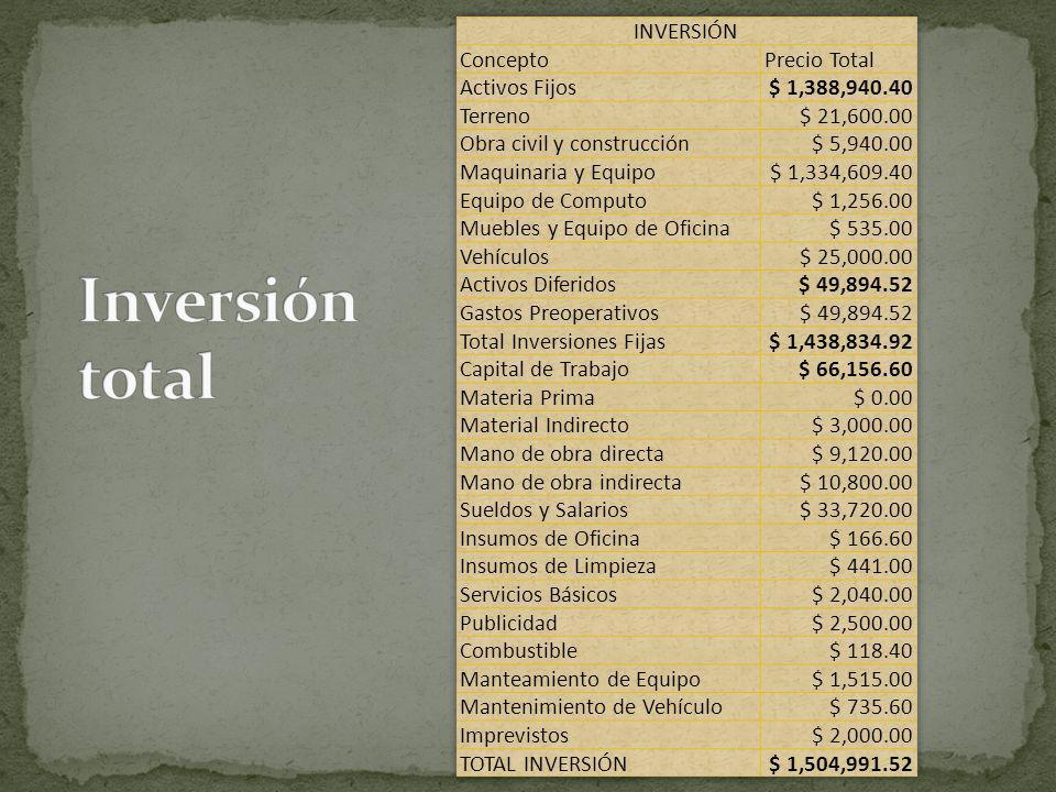 Inversión total INVERSIÓN Concepto Precio Total Activos Fijos