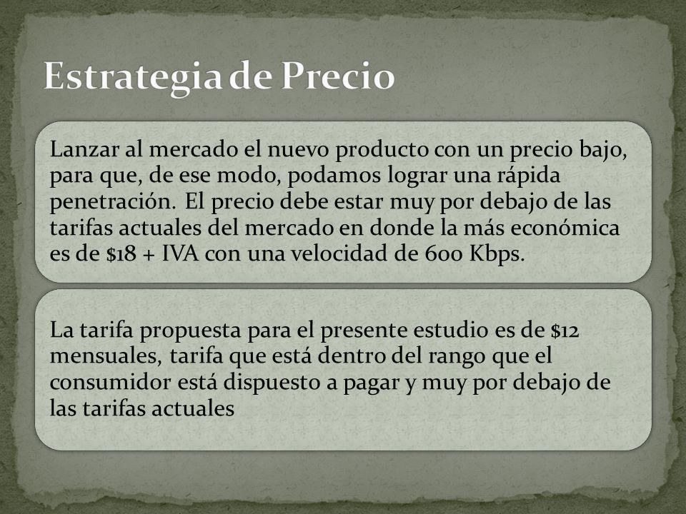Estrategia de Precio