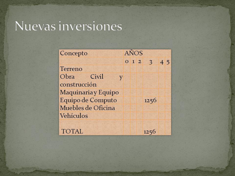 Nuevas inversiones Concepto AÑOS 1 2 3 4 5 Terreno