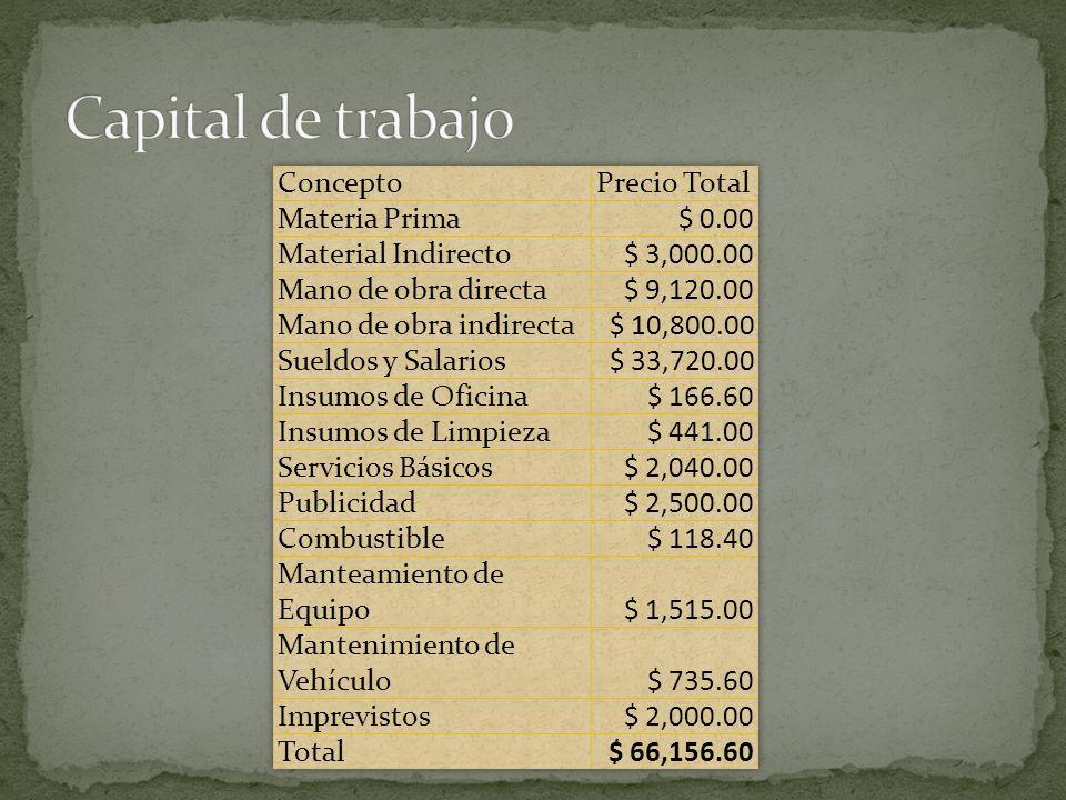 Capital de trabajo Concepto Precio Total Materia Prima $ 0.00