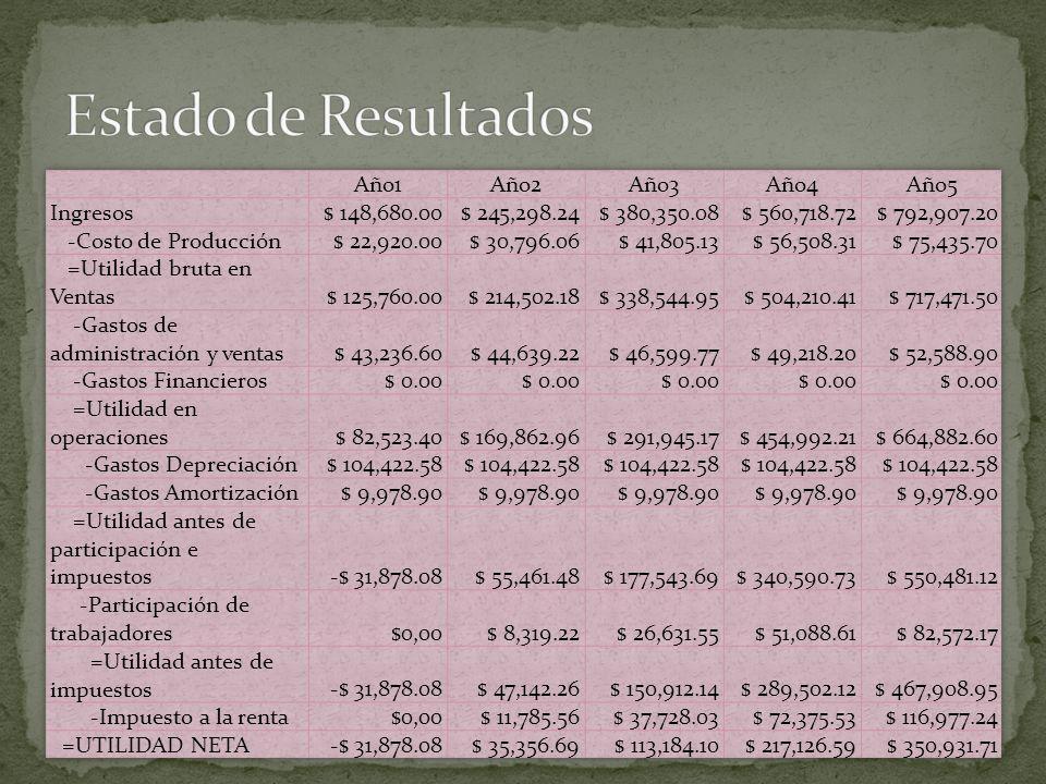 Estado de Resultados Año1 Año2 Año3 Año4 Año5 Ingresos $ 148,680.00