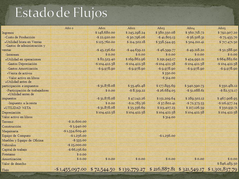 Estado de Flujos Año 0. Año1. Año2. Año3. Año4. Año5. Ingresos. $ 148,680.00. $ 245,298.24.