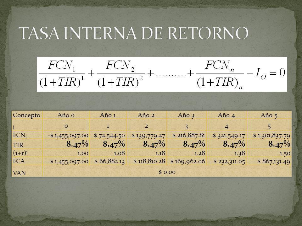 TASA INTERNA DE RETORNO