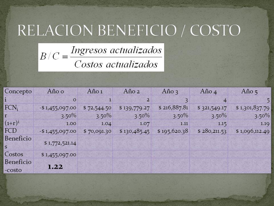 RELACION BENEFICIO / COSTO